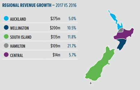 2017 TIN Report - regional revenue growth.png