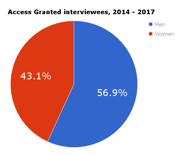 Access Granted podcast interview stats (2014 - 2017).png