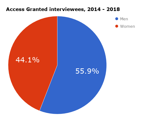 Access Granted podcast interview stats (2014 - July 2018).png