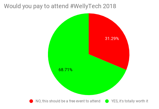 Would you pay to attend #WellyTech 2018.png