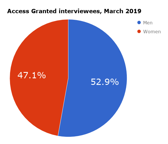 Access Granted podcast interview stats (2014 - Mar 2019).png