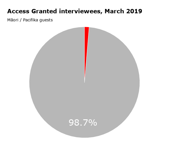 Access Granted podcast Maori Pacifica interview stats (2014 - Mar 2019).png
