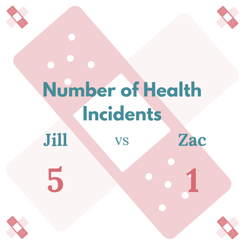 Number of health incidents.png