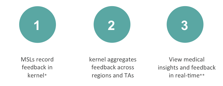 Real-time medical insights and trends for MSL teams and Medical Affairs on kernel