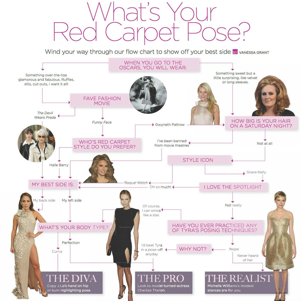 THE KIT PAPER:    What's Your Red Carpet Pose    Wind your way through our flow chart to show off your best side.
