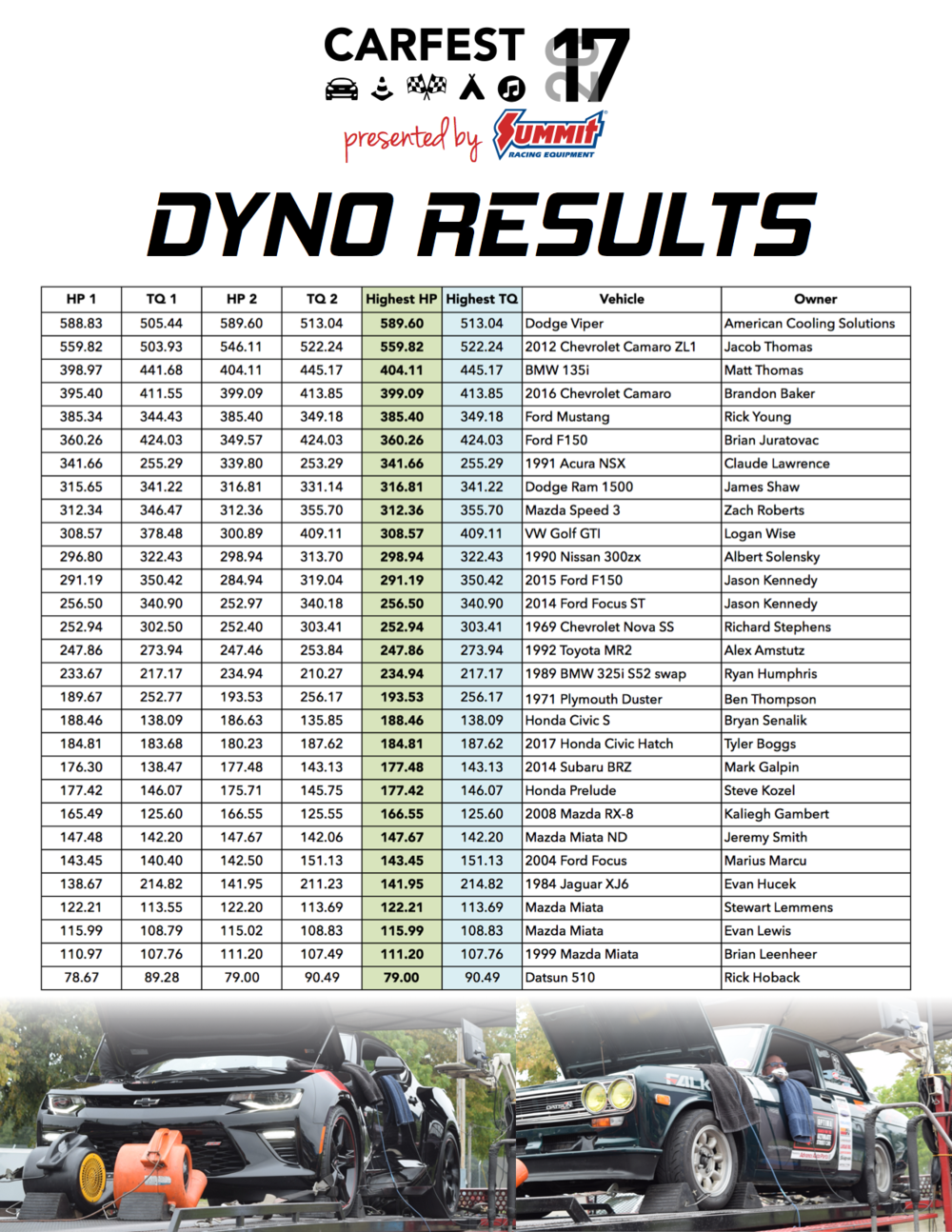 CARFEST 2017 Results.png