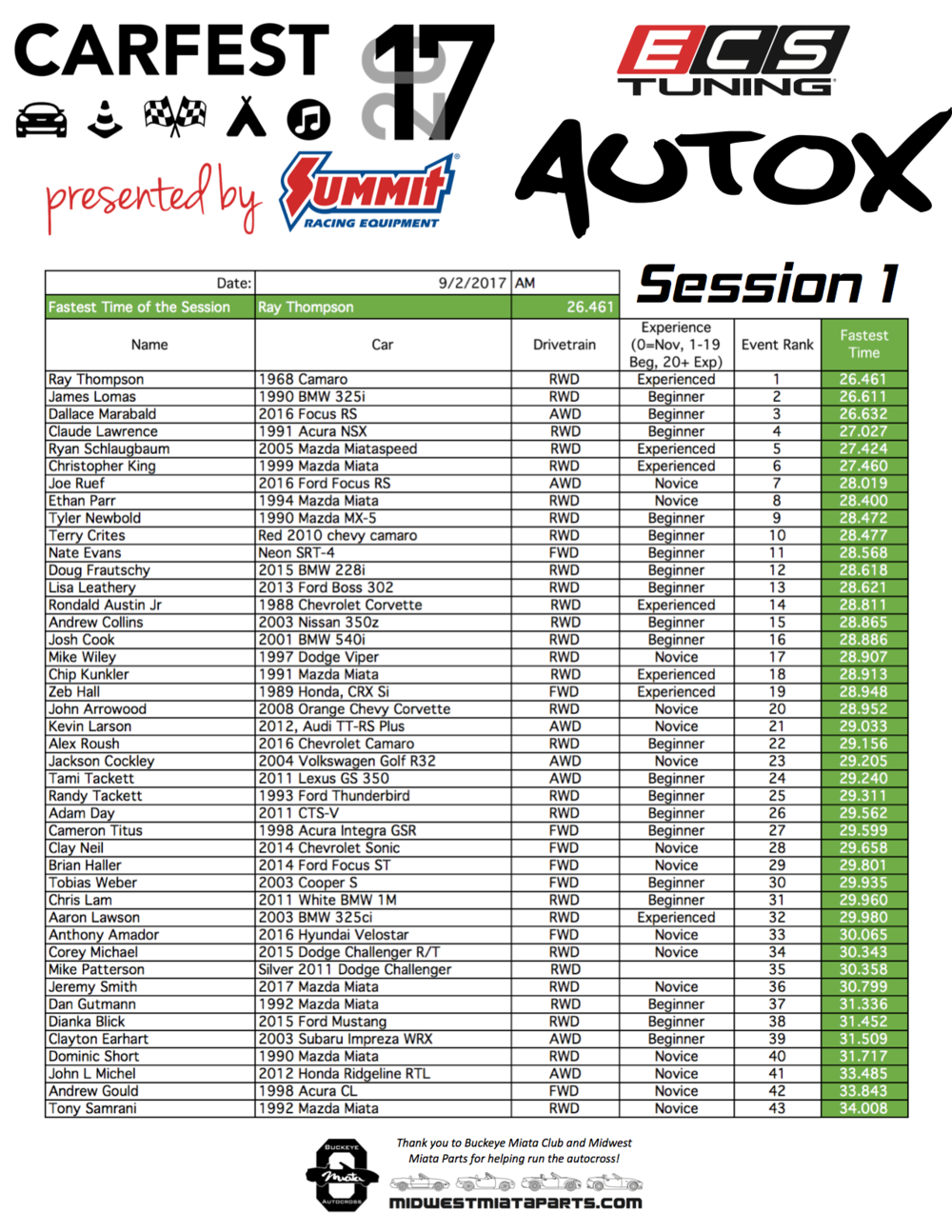 AutoX Results 2017 Session-1.png