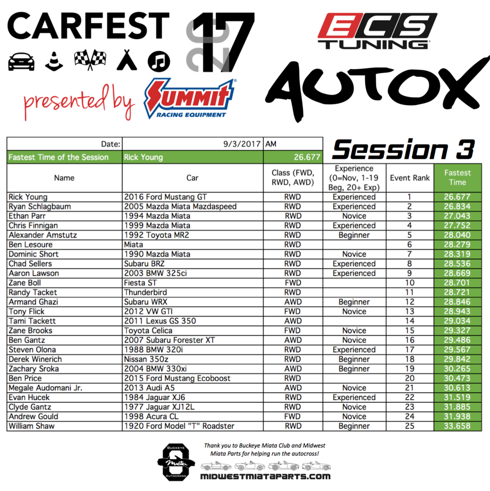 AutoX Results 2017 Session-3.png