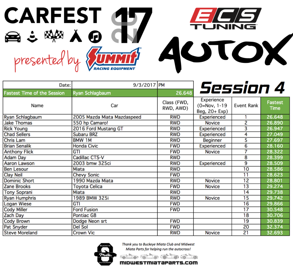 AutoX Results 2017 Session-4.png