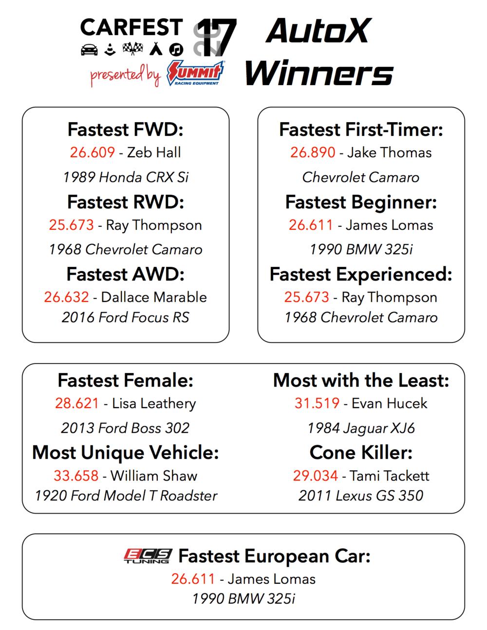 CARFEST 2017 Results AutoX.png