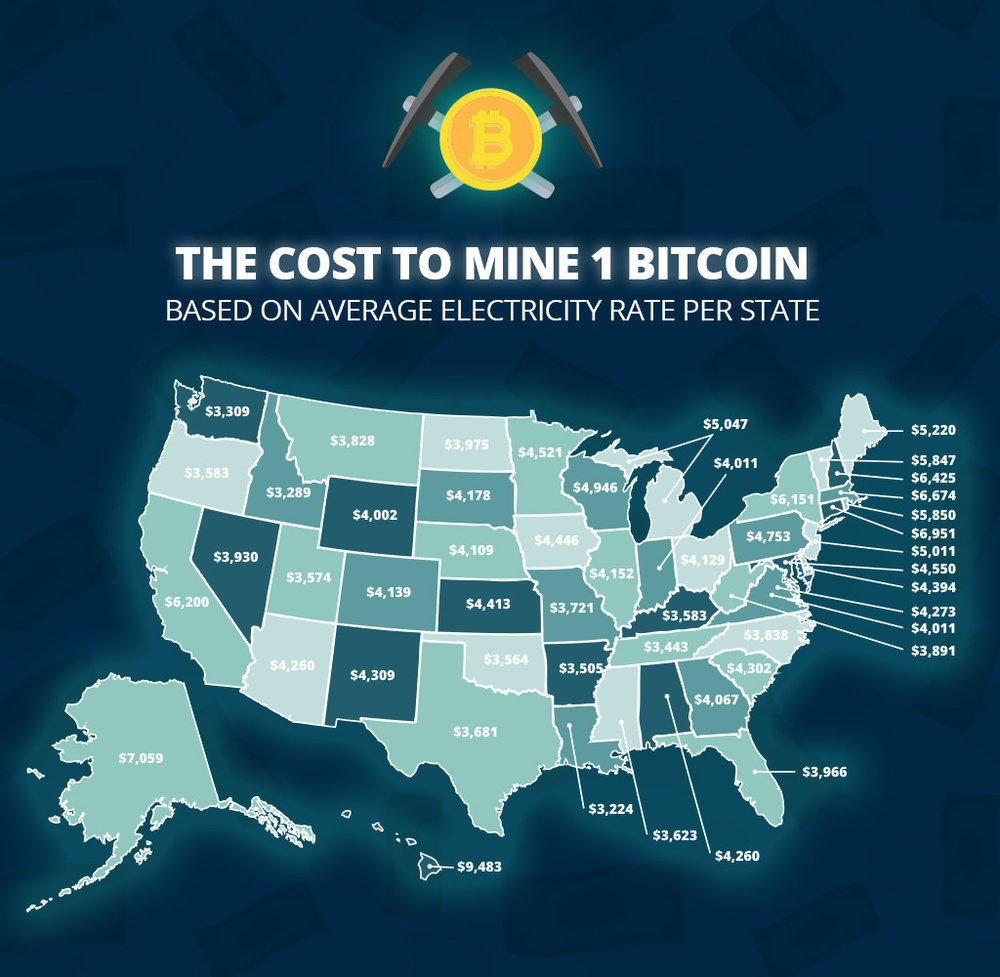 Bitcoin mining costs by state in the U.S.