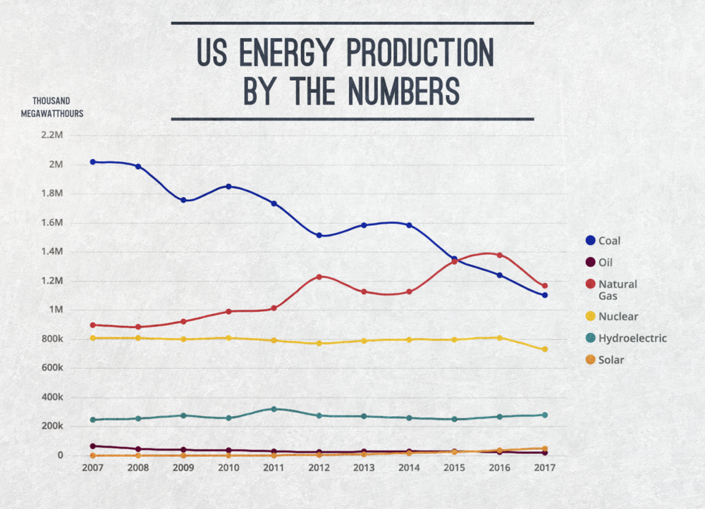 Energy production by US energy sources.