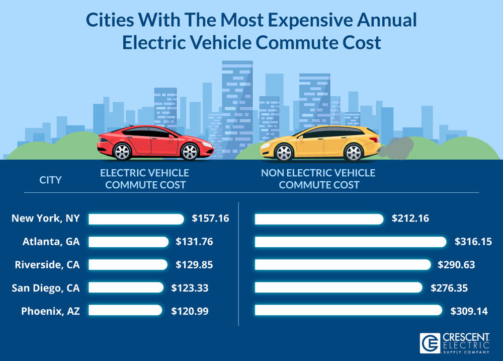 Cities With The Most Expensive Annual Electric Vehicle Commute Cost