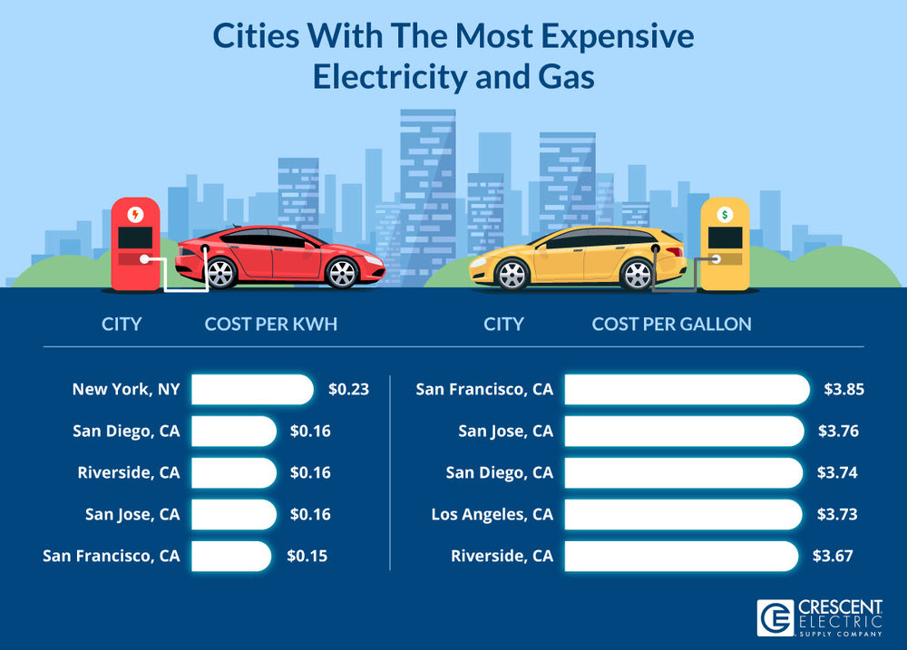 Cities With The Most Expensive Electricity And Gas