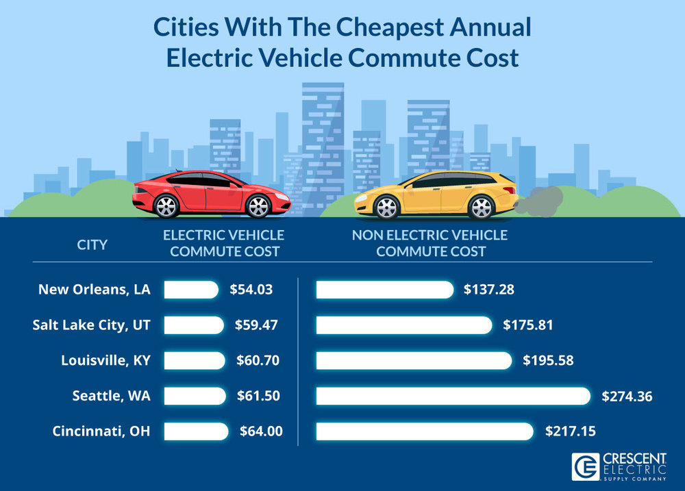 Cities With The Cheapest Annual Electric Vehicle Commute Cost