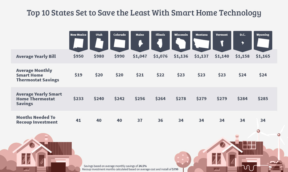 Top 10 States Set to Save the Least With Smart Home Technology