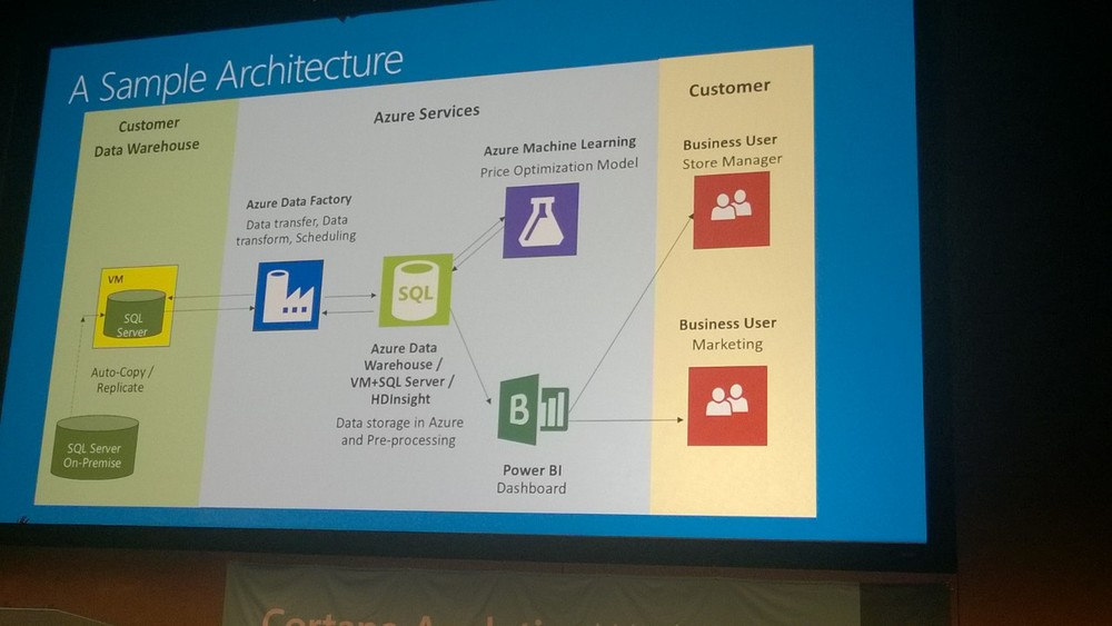 "Sample architecture provided by Xueshan Zhang in her ""Cortana Analytics for Retail"" session."