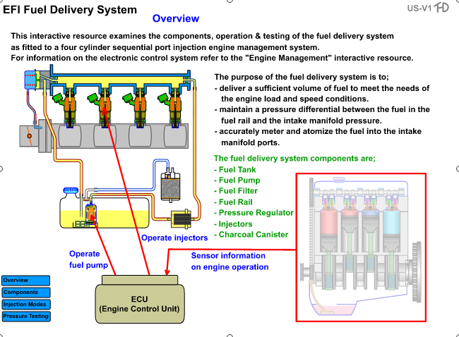 Petrol EFI Operation and Testing.png