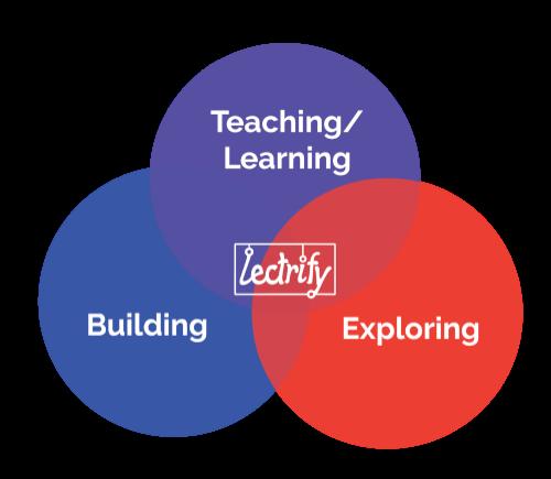 LearningExploringBuilding-01.png