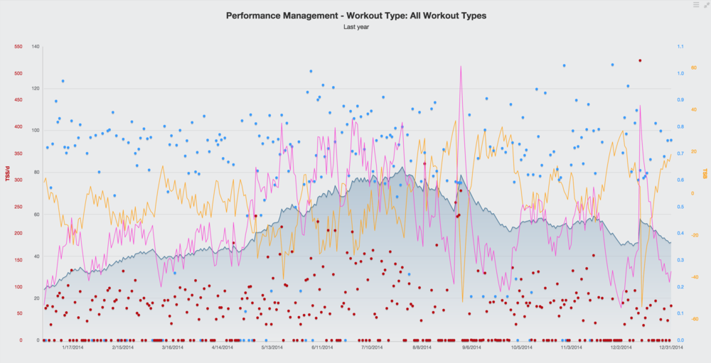 The Performance Management Chart (PMC) is one tool used to objectively quantify training data and help you improve your performance. The PMC will help to balance fatigue with freshness and get you to race day in optimal form.