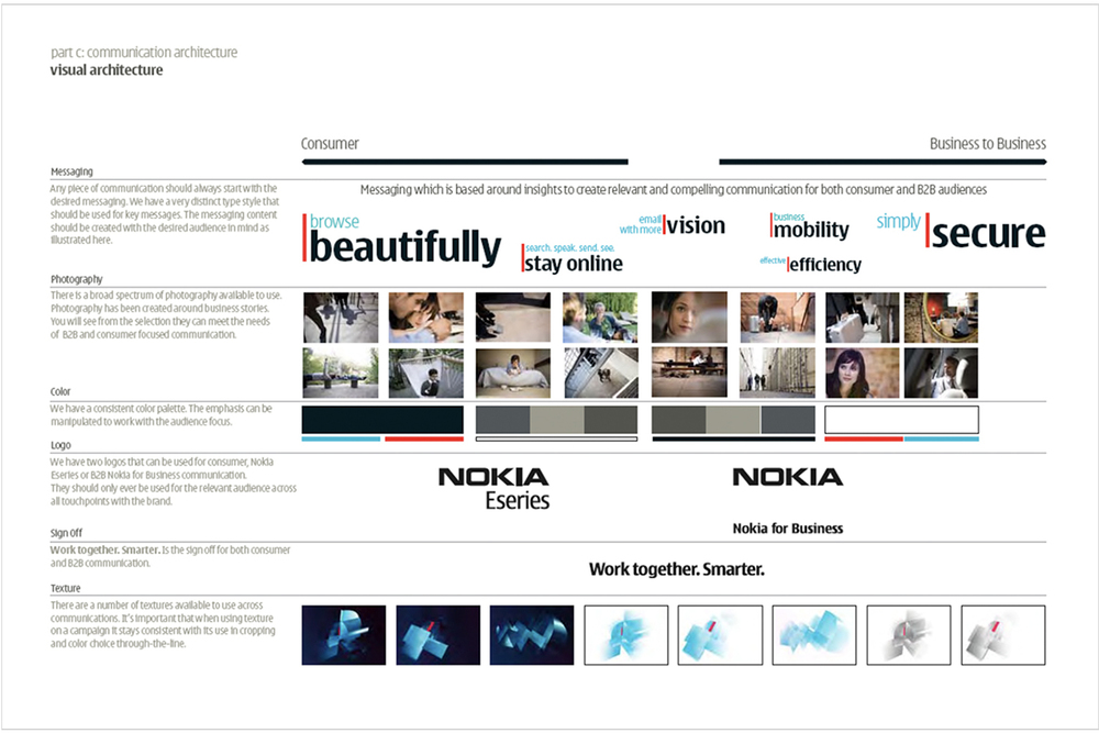 Nokia for Business brand architecture