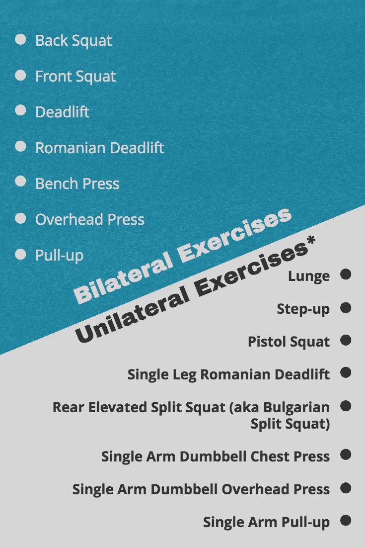 *Not all unilateral exercises are purely unilateral in that they require some support from the contralateral limb. Exercises are examples, but list is not exhaustive.