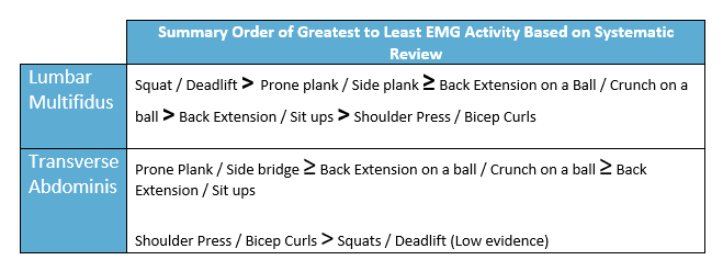 Generalized summary of highest to low emg activity for different exercises on the particular muscle