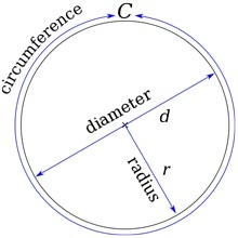 Circumference, Diameter, and Radius