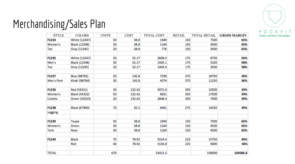 Merchandising/Sales Plan