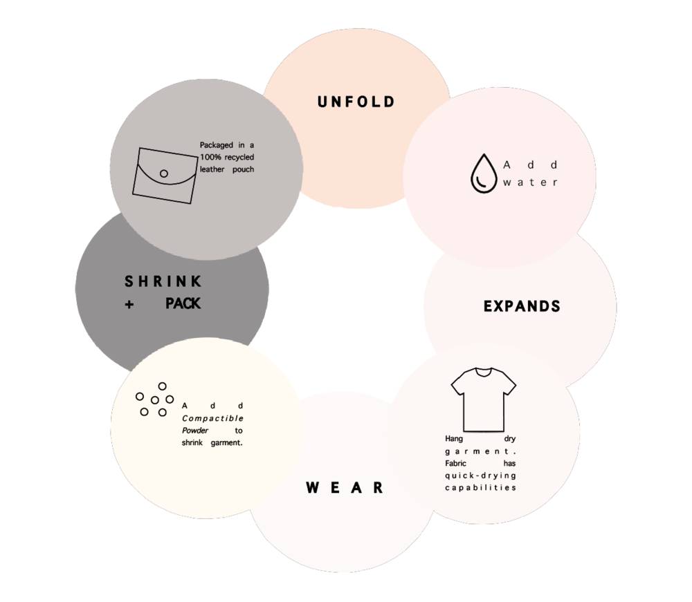 Product Cycle - I wanted to great a fun way for the consumer to understand/remember how the product worked.This is not only a simple digital graphic design (Illustrator CC and InDesign CC), but also an additional hang tag ( illustrated below).