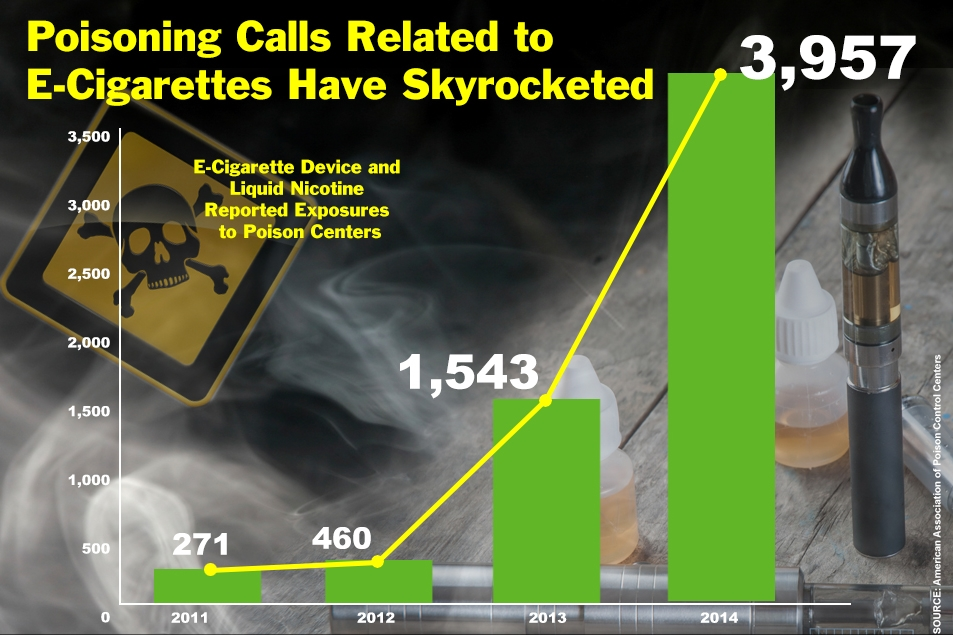 Poisoning-Calls-Related-to-E-Cigarettes-Have-Skyrocketed– Tobacco-Free-Kids.jpg