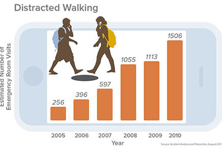 Distracted-Walking-Injuries-Soar-for-Pedestrians-on-Phones-The-Ohio-State-University-photo