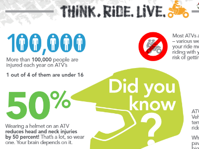 Childress Think Ride Live fact sheet.PNG