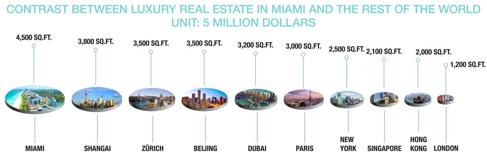 Miami's Global Reach to Wealthy Investors Increases as