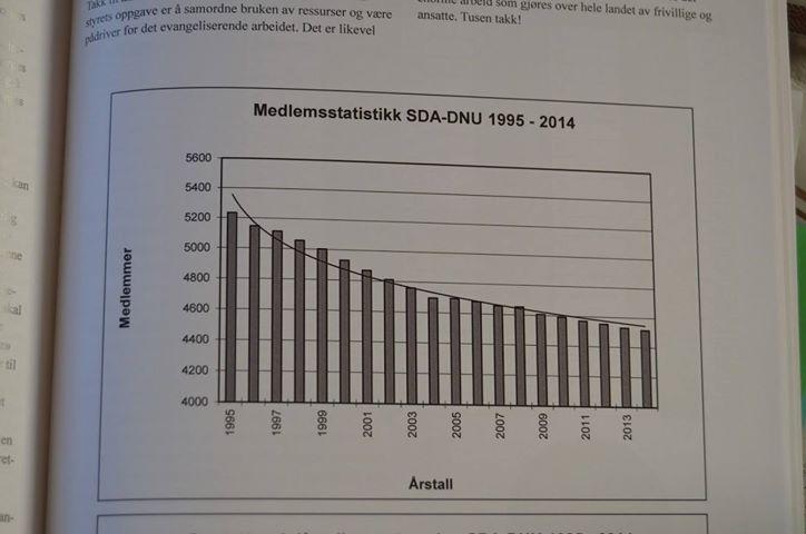 Norwegian Union Membership Statistics: 1995 - 2014
