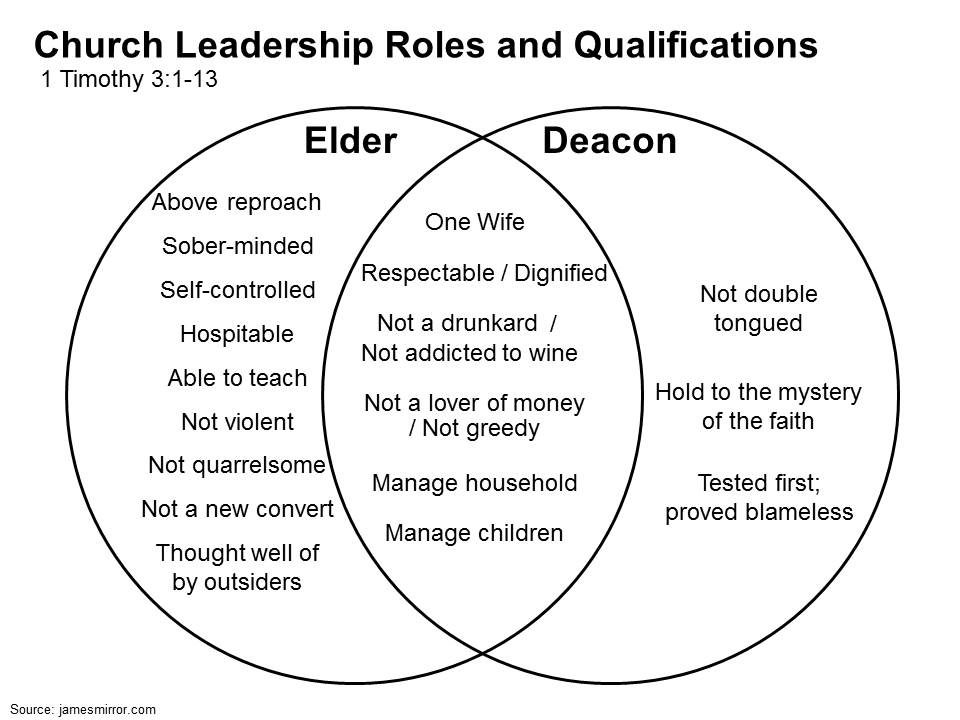 qualifications-of-elders-and-deacons.jpg