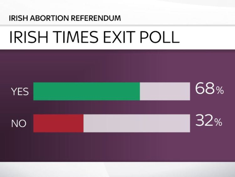skynews-abortion-ireland-exit-poll_4320493.jpg