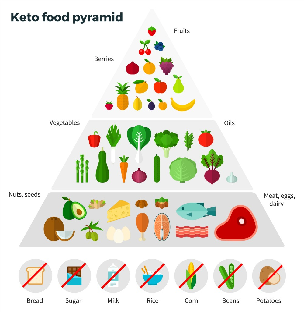 feed brain ketones without ketogenic diet