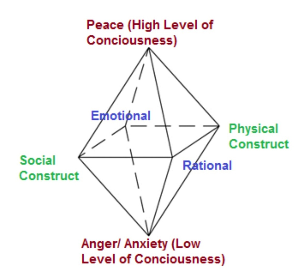My model of personal mental states