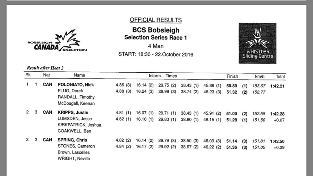 The race results for the 4 man race!