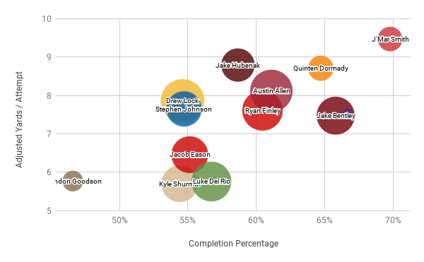 Adjusted Yards / Attempt vs Completion %. Bubble size is relative to Yards / Game.