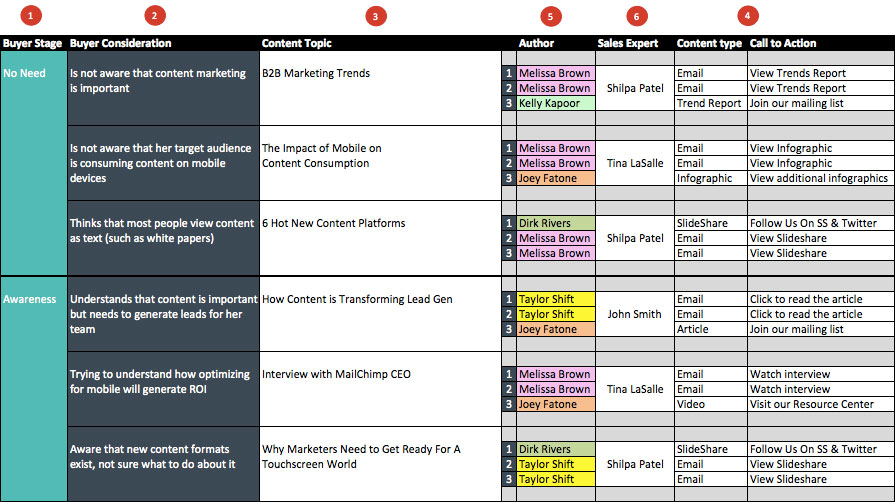 A Content Marketing Planning Template For Startups — Shape And Sound