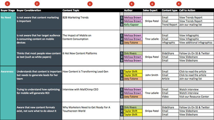 a content marketing planning template for startups shape and sound