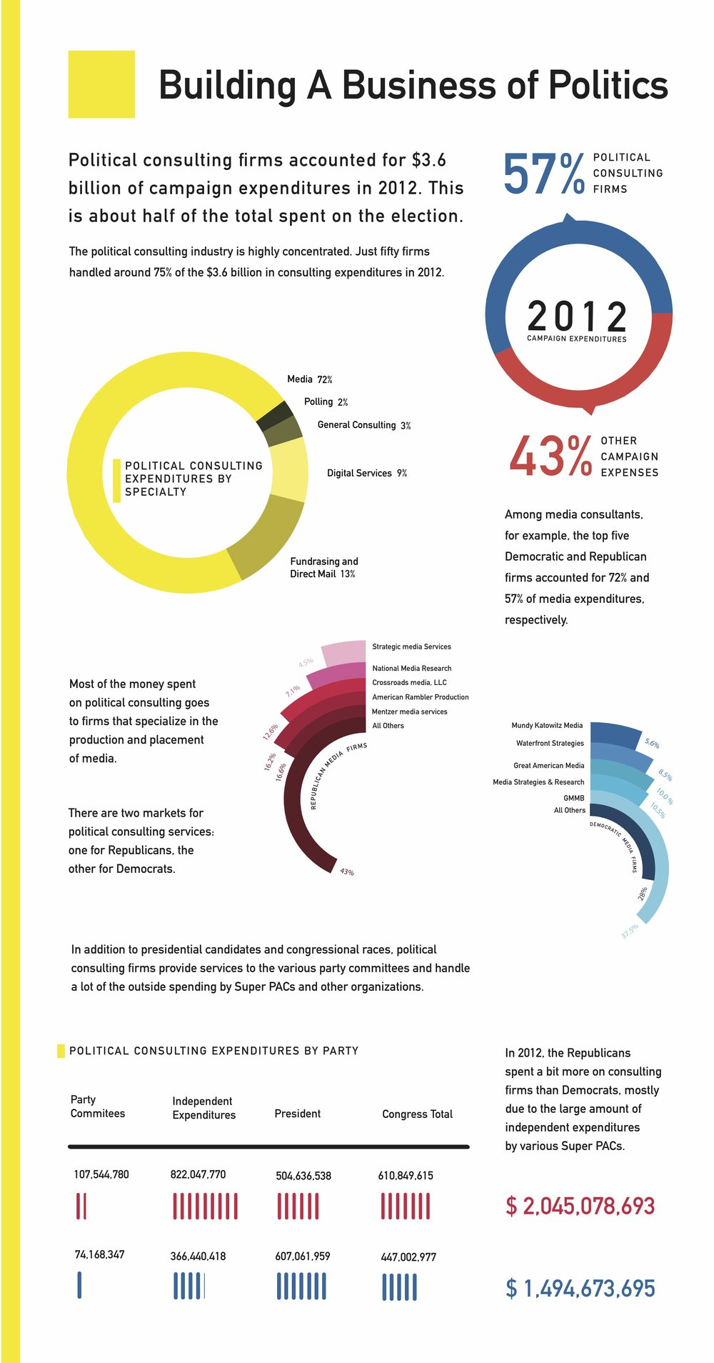 BUILDING A BUSINESS OF POLITICS | Infograph designed to be published in book of the same title by political scientist  Adam Sheingate