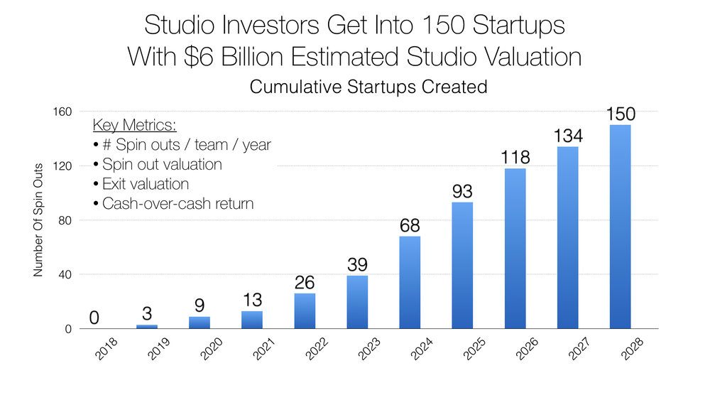 Cumulative startups launched.001.jpeg