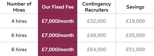 This assumes you work with us over a 2 months period, at a fixed fee of £6000 per month. We assume contingency recruiters charge a 20% commission fee.