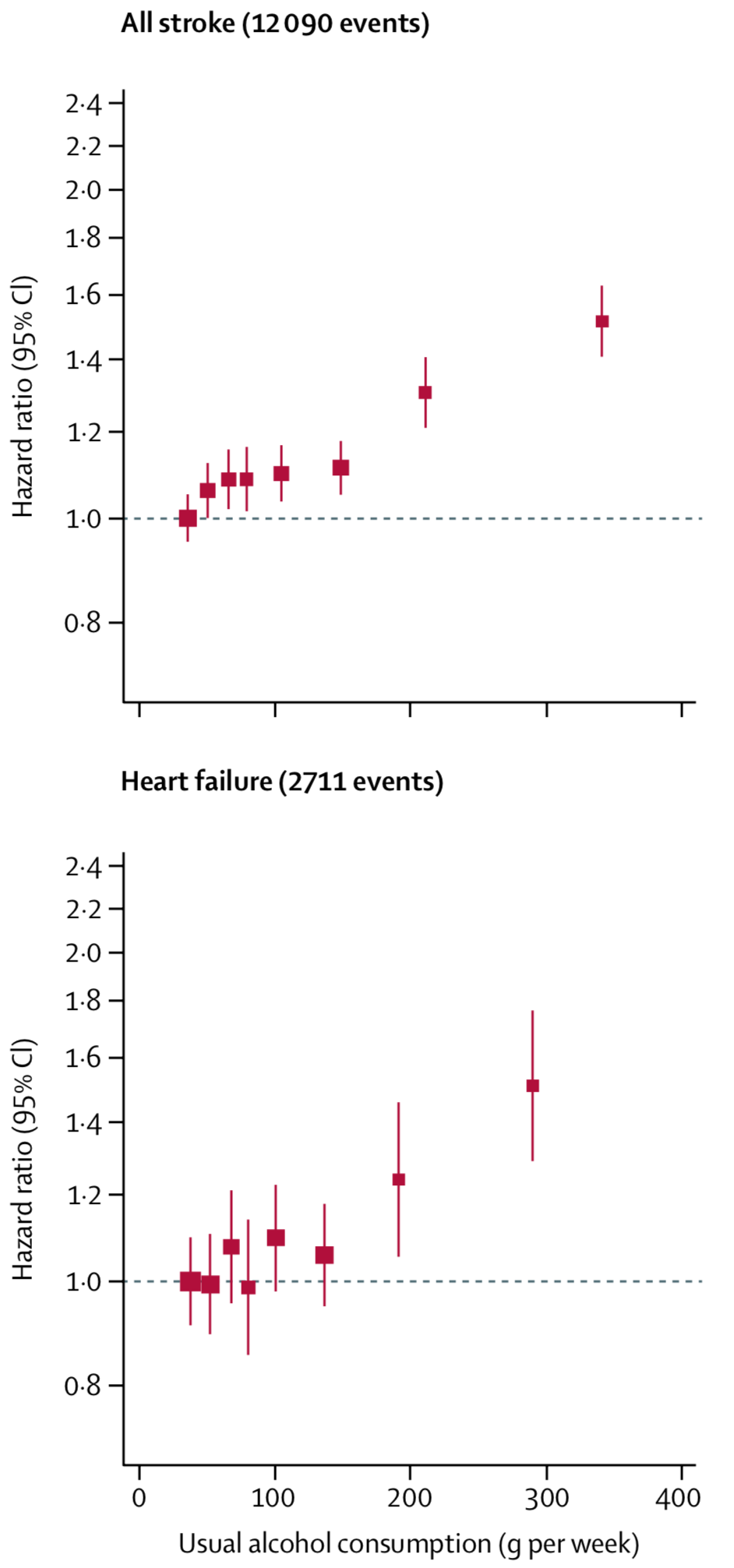 However, both stroke risk and heart failure risk increase with alcohol consumption roughly linearly.