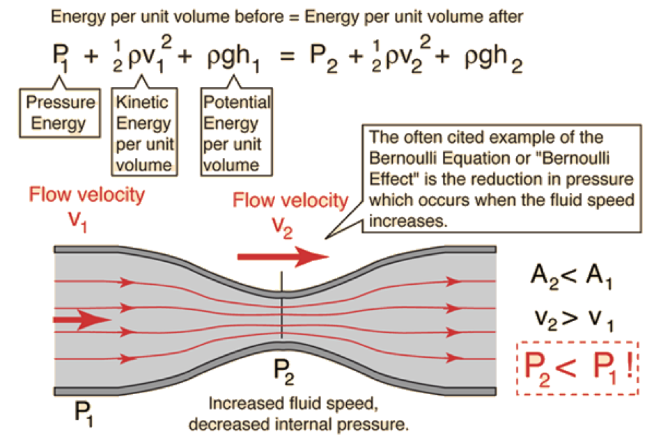 The Bernoulli's principle (for those who love Maths), explaining why flow velocities increase across a narrowed valve.
