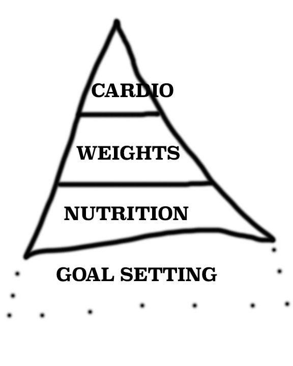 The Transformation Pyramid