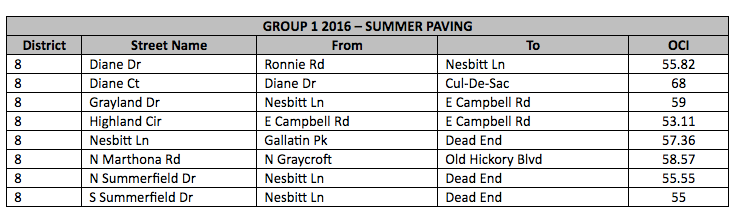 Summer paving for July 2016 in D8